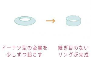 鍛造カットリングの作り方。ドーナッツ型の金属を少しずつ起こして、継ぎ目のないリングを作る