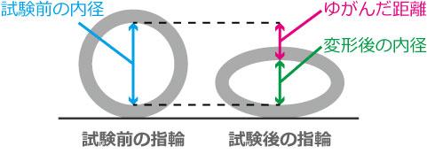 鍛造の指輪の強度試験