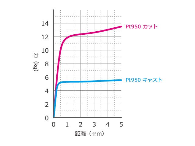 結婚指輪の耐荷重試験の結果を表したグラフ