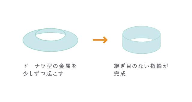 鍛造結婚指輪のつくりかた, ドーナツ形に抜いた金属を起こして指輪の形にする