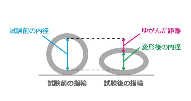 鍛造結婚指輪の耐荷重試験による歪んだ距離とは